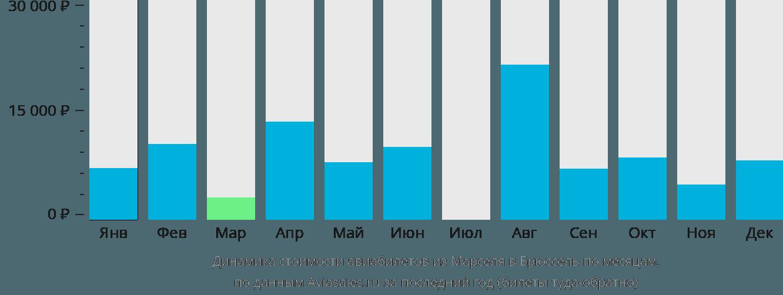 Динамика стоимости авиабилетов из Марселя в Брюссель по месяцам