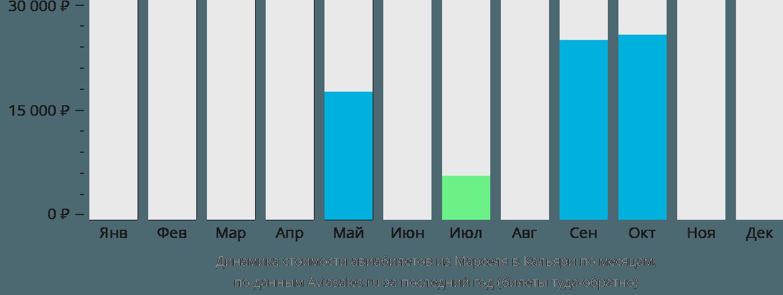 Динамика стоимости авиабилетов из Марселя в Кальяри по месяцам