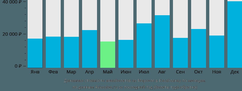 Динамика стоимости авиабилетов из Марселя в Касабланку по месяцам