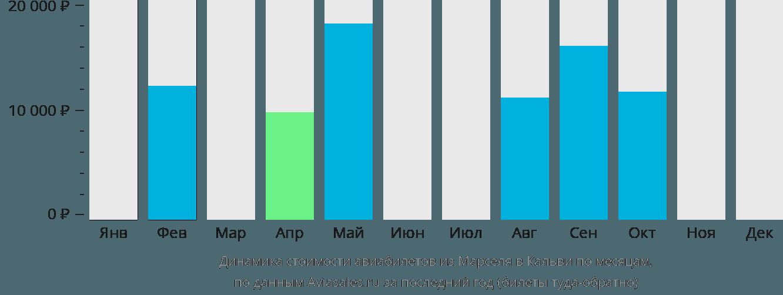Динамика стоимости авиабилетов из Марселя в Кальви по месяцам