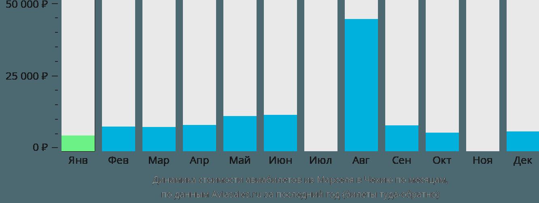 Динамика стоимости авиабилетов из Марселя в Чехию по месяцам