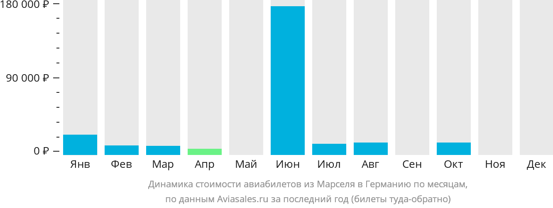 Динамика стоимости авиабилетов из Марселя в Германию по месяцам