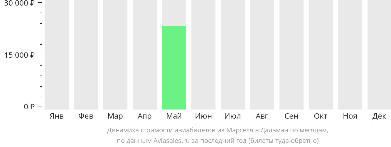 Динамика стоимости авиабилетов из Марселя в Даламан по месяцам