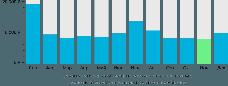 Динамика стоимости авиабилетов из Марселя в Испанию по месяцам