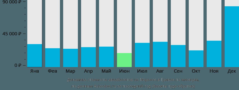 Динамика стоимости авиабилетов из Марселя в Ереван по месяцам