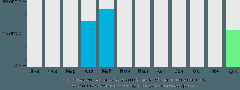 Динамика стоимости авиабилетов из Марселя в Флоренцию по месяцам