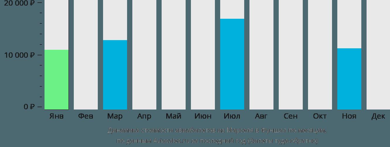 Динамика стоимости авиабилетов из Марселя в Фуншал по месяцам