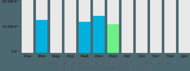 Динамика стоимости авиабилетов из Марселя во Франкфурт-на-Майне по месяцам