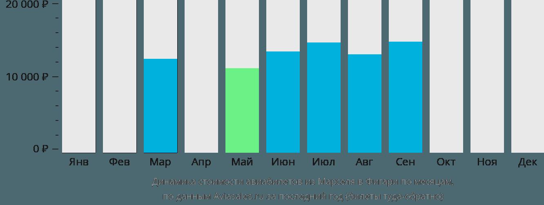 Динамика стоимости авиабилетов из Марселя в Фигари по месяцам