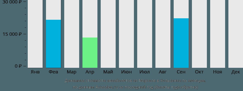 Динамика стоимости авиабилетов из Марселя в Хельсинки по месяцам