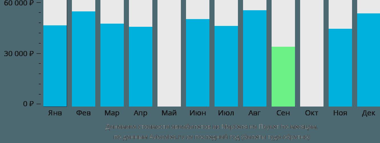 Динамика стоимости авиабилетов из Марселя на Пхукет по месяцам
