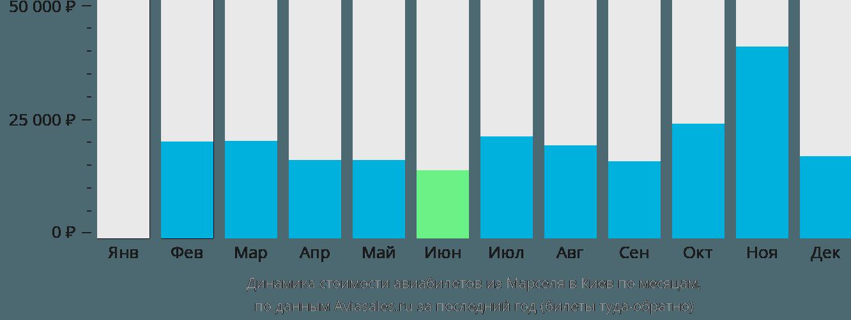 Динамика стоимости авиабилетов из Марселя в Киев по месяцам