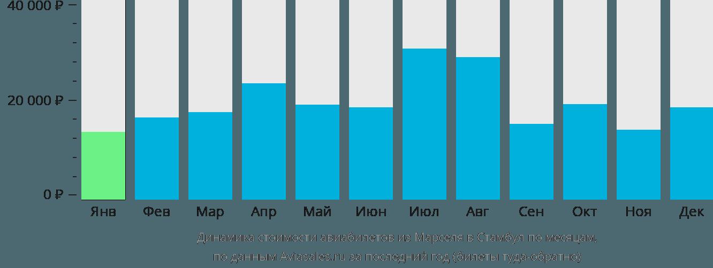 Динамика стоимости авиабилетов из Марселя в Стамбул по месяцам