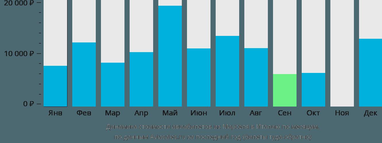 Динамика стоимости авиабилетов из Марселя в Италию по месяцам