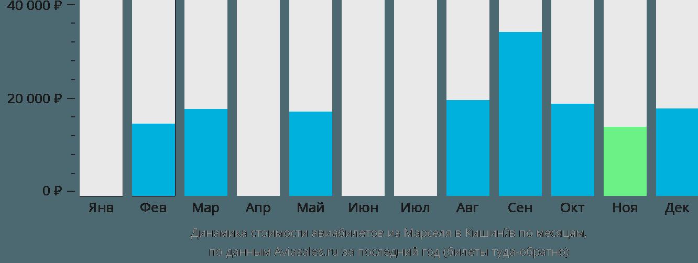 Динамика стоимости авиабилетов из Марселя в Кишинёв по месяцам