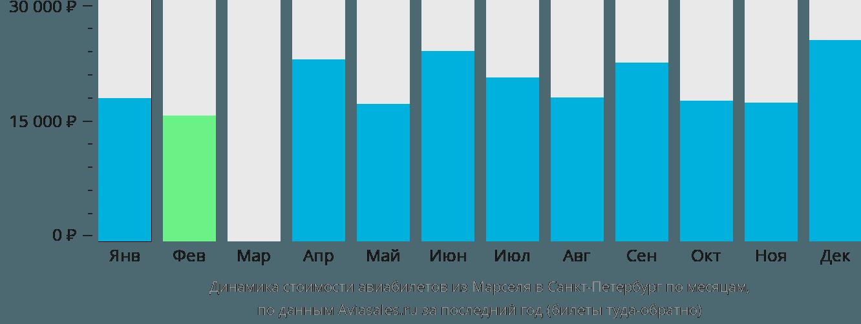 Динамика стоимости авиабилетов из Марселя в Санкт-Петербург по месяцам