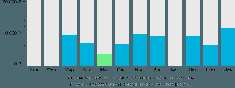 Динамика стоимости авиабилетов из Марселя в Лилль по месяцам