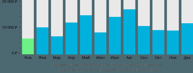 Динамика стоимости авиабилетов из Марселя в Лиссабон по месяцам