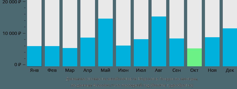 Динамика стоимости авиабилетов из Марселя в Лондон по месяцам