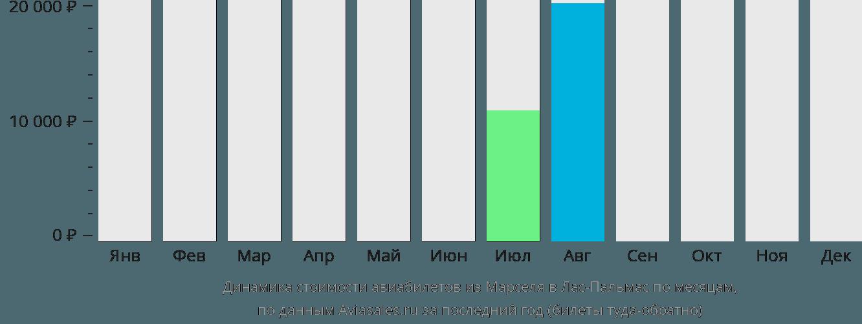 Динамика стоимости авиабилетов из Марселя в Лас-Пальмас по месяцам