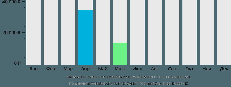 Динамика стоимости авиабилетов из Марселя в Лион по месяцам