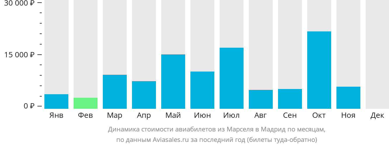Динамика стоимости авиабилетов из Марселя в Мадрид по месяцам