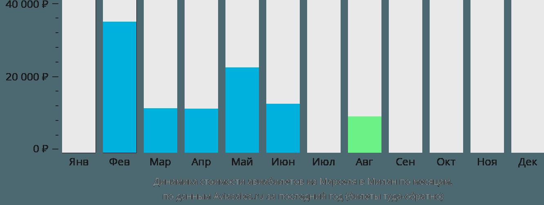 Динамика стоимости авиабилетов из Марселя в Милан по месяцам