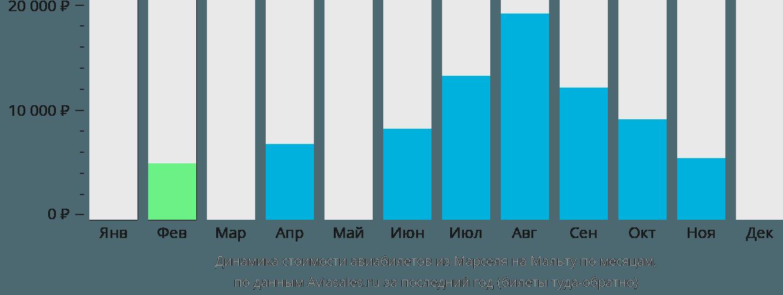 Динамика стоимости авиабилетов из Марселя на Мальту по месяцам