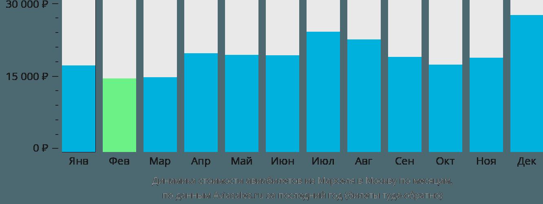 Динамика стоимости авиабилетов из Марселя в Москву по месяцам