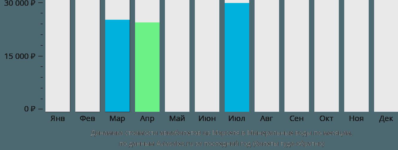 Динамика стоимости авиабилетов из Марселя в Минеральные воды по месяцам