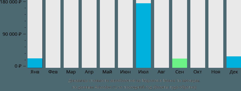 Динамика стоимости авиабилетов из Марселя в Минск по месяцам