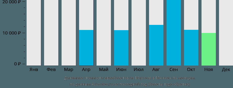 Динамика стоимости авиабилетов из Марселя в Мюнхен по месяцам