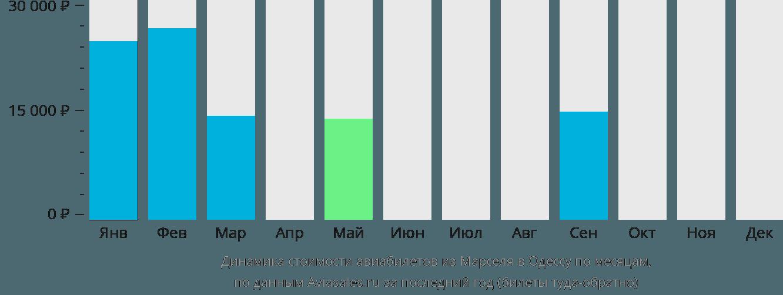 Динамика стоимости авиабилетов из Марселя в Одессу по месяцам