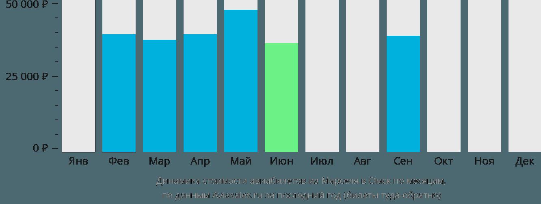 Динамика стоимости авиабилетов из Марселя в Омск по месяцам