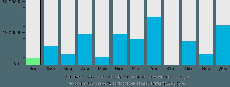 Динамика стоимости авиабилетов из Марселя в Порту по месяцам