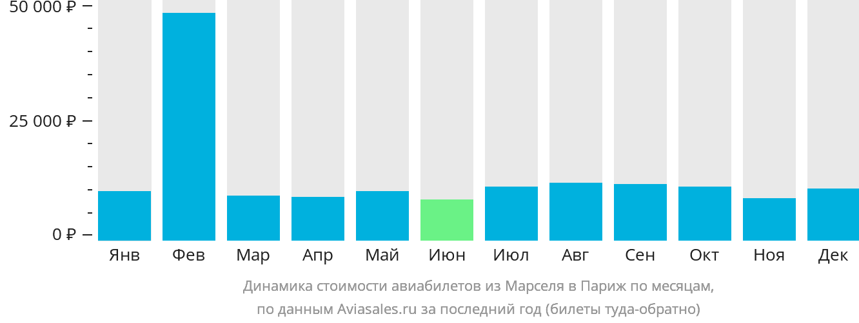Динамика стоимости авиабилетов из Марселя в Париж по месяцам
