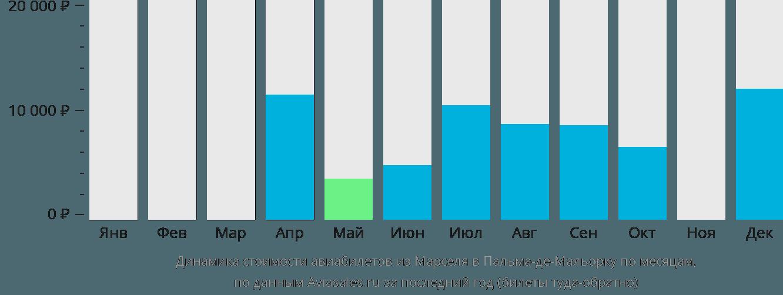 Динамика стоимости авиабилетов из Марселя в Пальма-де-Майорку по месяцам
