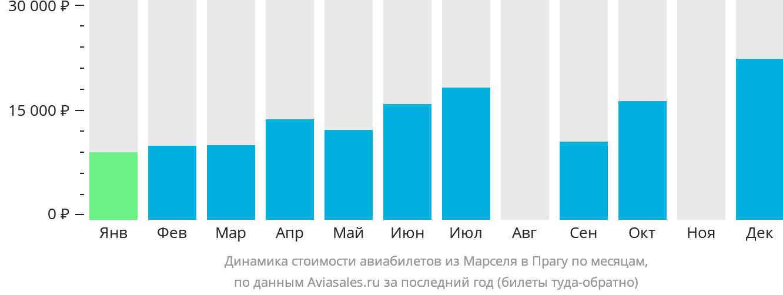 Динамика стоимости авиабилетов из Марселя в Прагу по месяцам