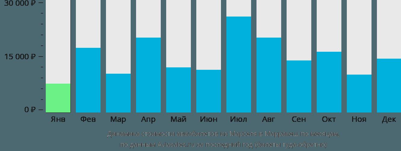 Динамика стоимости авиабилетов из Марселя в Марракеш по месяцам