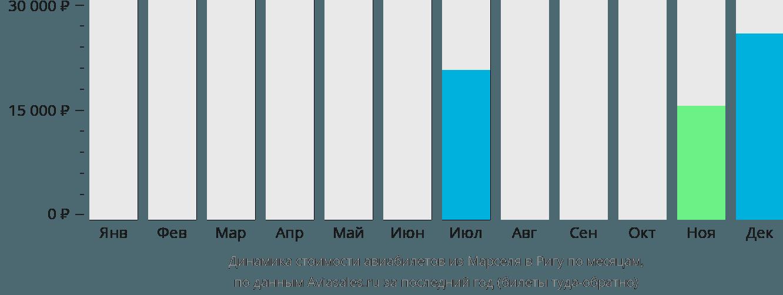 Динамика стоимости авиабилетов из Марселя в Ригу по месяцам