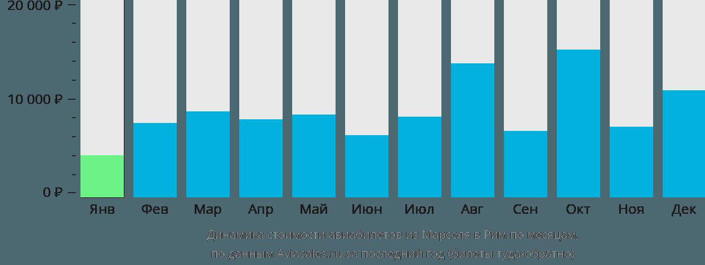 Динамика стоимости авиабилетов из Марселя в Рим по месяцам