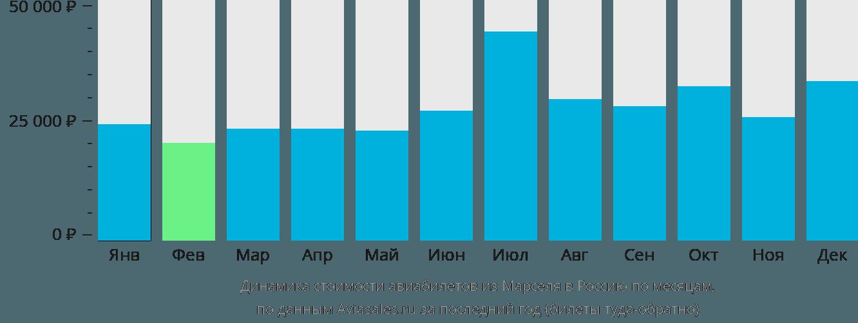 Динамика стоимости авиабилетов из Марселя в Россию по месяцам