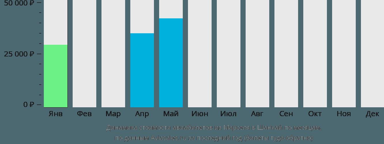 Динамика стоимости авиабилетов из Марселя в Шанхай по месяцам