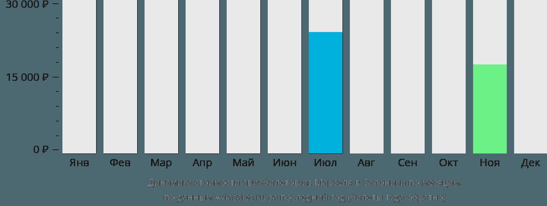 Динамика стоимости авиабилетов из Марселя в Салоники по месяцам