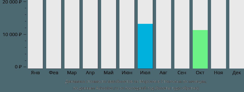 Динамика стоимости авиабилетов из Марселя в Стокгольм по месяцам