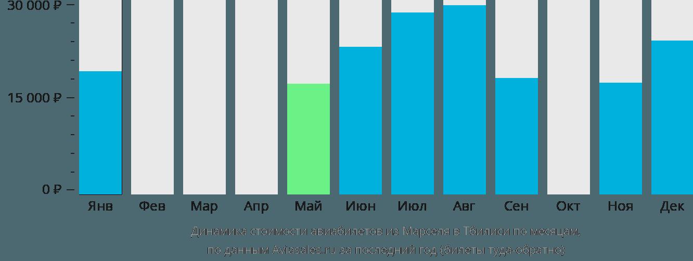Динамика стоимости авиабилетов из Марселя в Тбилиси по месяцам