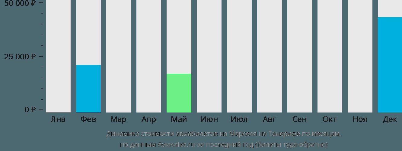 Динамика стоимости авиабилетов из Марселя на Тенерифе по месяцам