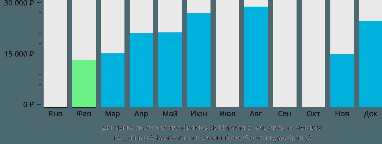 Динамика стоимости авиабилетов из Марселя в Тель-Авив по месяцам