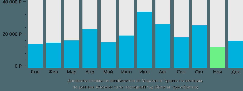 Динамика стоимости авиабилетов из Марселя в Турцию по месяцам