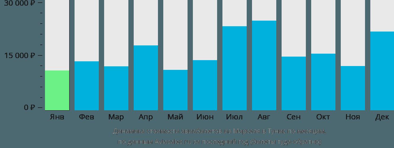 Динамика стоимости авиабилетов из Марселя в Тунис по месяцам